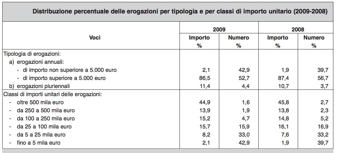 Fonte: Acri XV Rapporto sulle Fondazioni di origine bancaria 2010