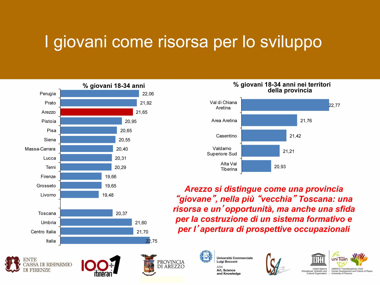 """Una delle slide di presentazione dell'Indagine """"I mercati dei beni culturali e le nuove generazioni sviluppo e occupazione giovanile nei territori dell'aretino"""""""