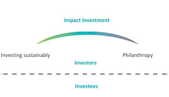 Impact investing nel pubblico e nel privato  Esperienze a